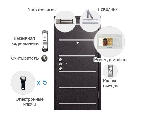 Система СКУД для дома фото